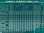 snapshots of hardware resources55