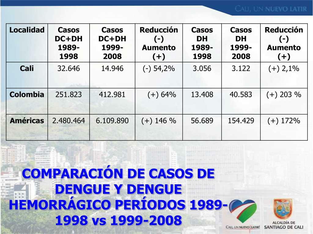 COMPARACIÓN DE CASOS DE DENGUE Y DENGUE HEMORRÁGICO PERÍODOS 1989-1998 vs 1999-2008