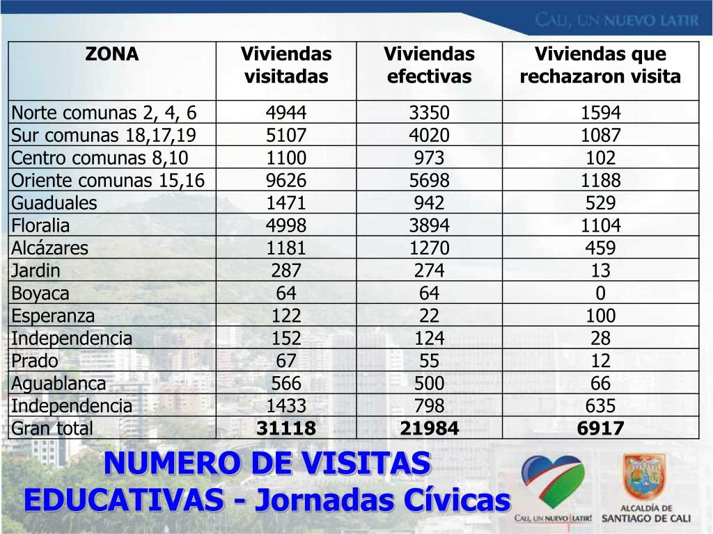 NUMERO DE VISITAS EDUCATIVAS - Jornadas Cívicas