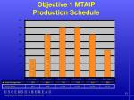 objective 1 mtaip production schedule11