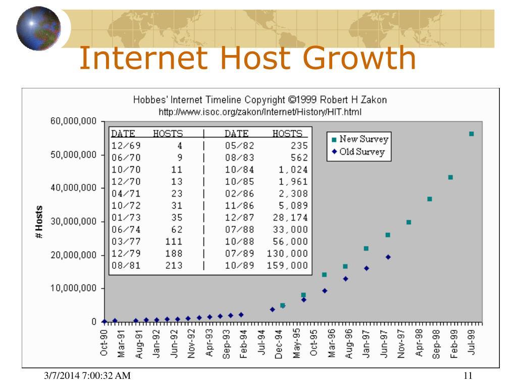 Internet Host Growth