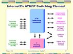 internet2 s atm ip switching element