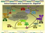 intra campus and campus to gigapop