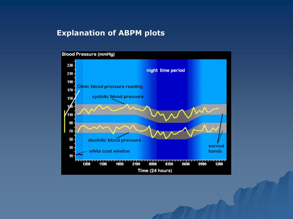 Explanation of ABPM plots