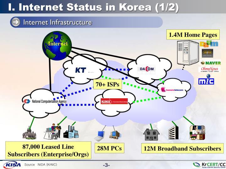 I internet status in korea 1 2
