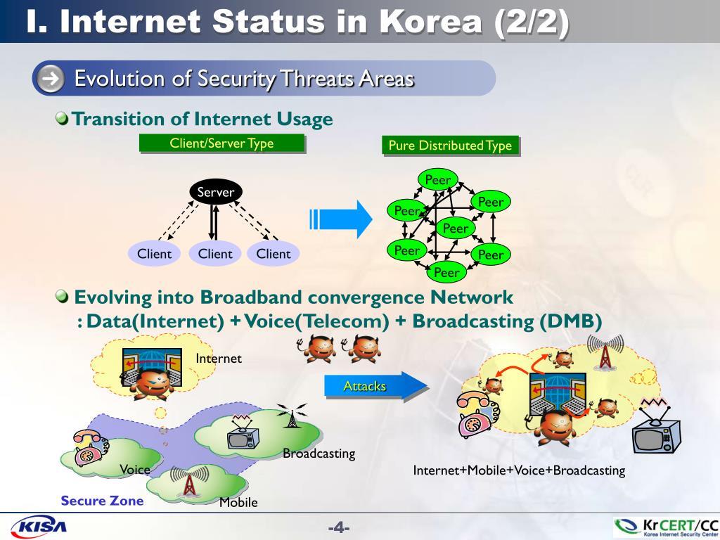 I. Internet Status in Korea (2/2)