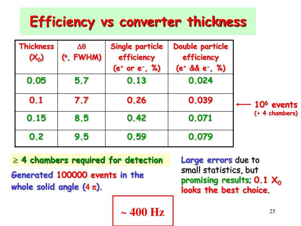 Efficiency vs converter thickness