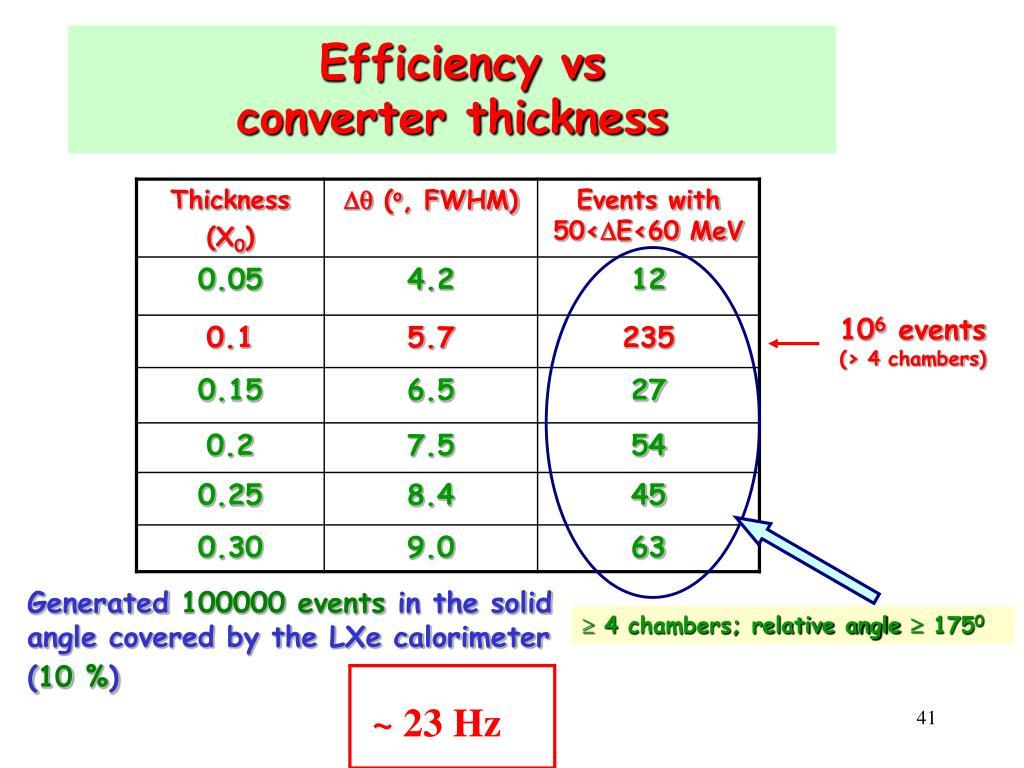 Efficiency vs