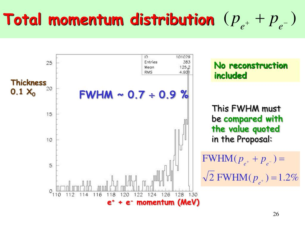 Total momentum distribution
