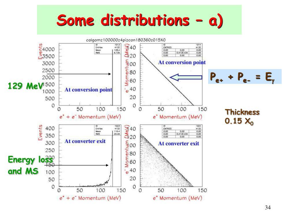 Some distributions –