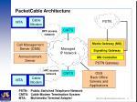 packetcable architecture
