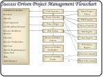 success driven project management flowchart