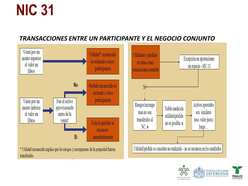 TRANSACCIONES ENTRE UN PARTICIPANTE Y EL NEGOCIO CONJUNTO