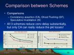 comparison between schemes