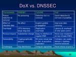 dox vs dnssec