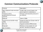 common communications protocols