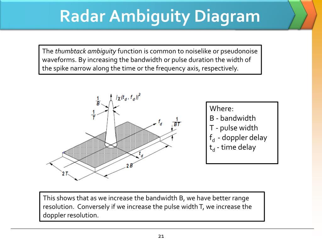 Ppt - Passive Bistatic Radar Powerpoint Presentation  Free Download