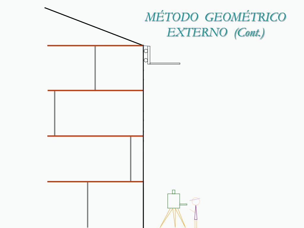 MÉTODO  GEOMÉTRICO   EXTERNO  (Cont.)