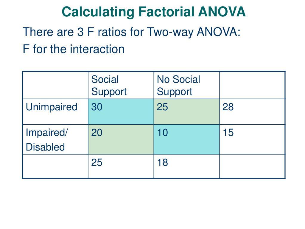 PPT - Calculating Factorial ANOVA PowerPoint Presentation