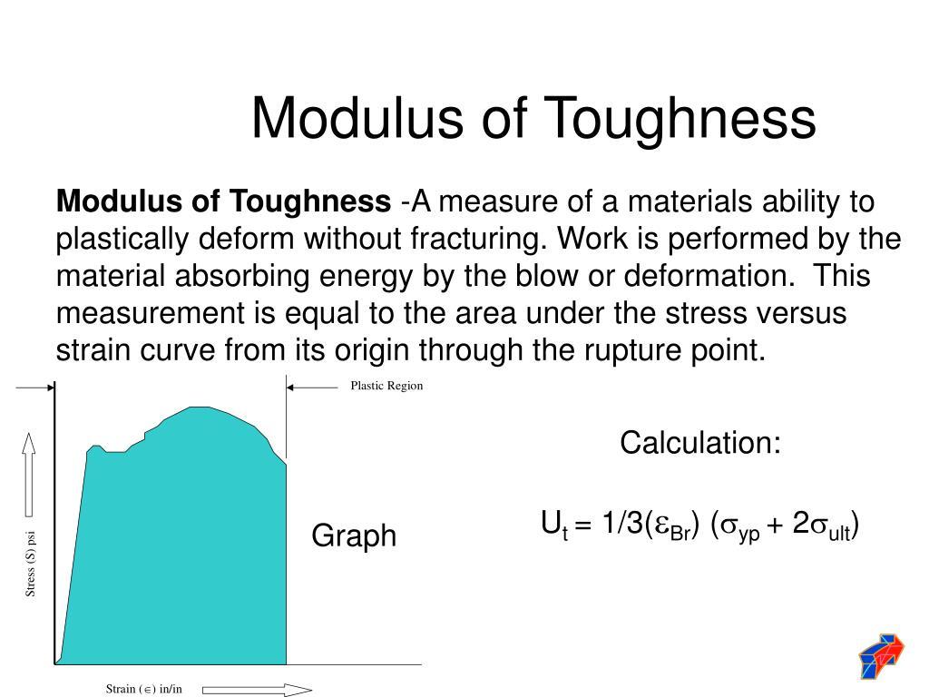 Modulus of Toughness