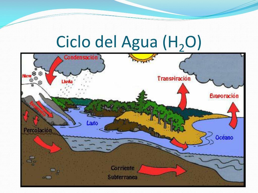 Ciclo del Agua (H