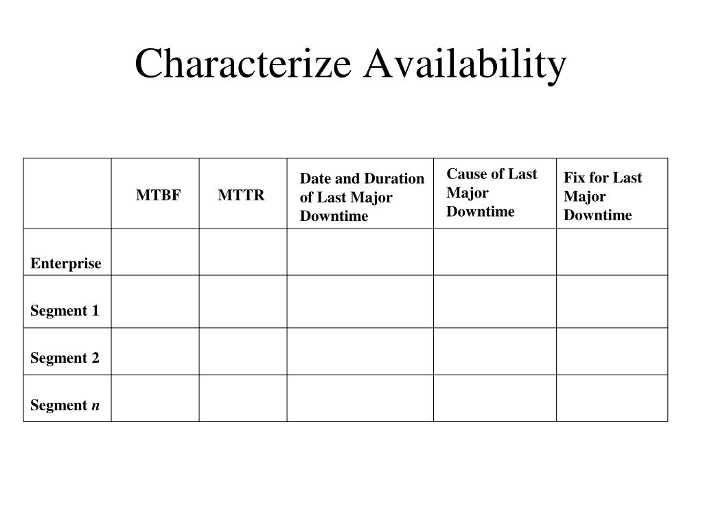 Characterize Availability