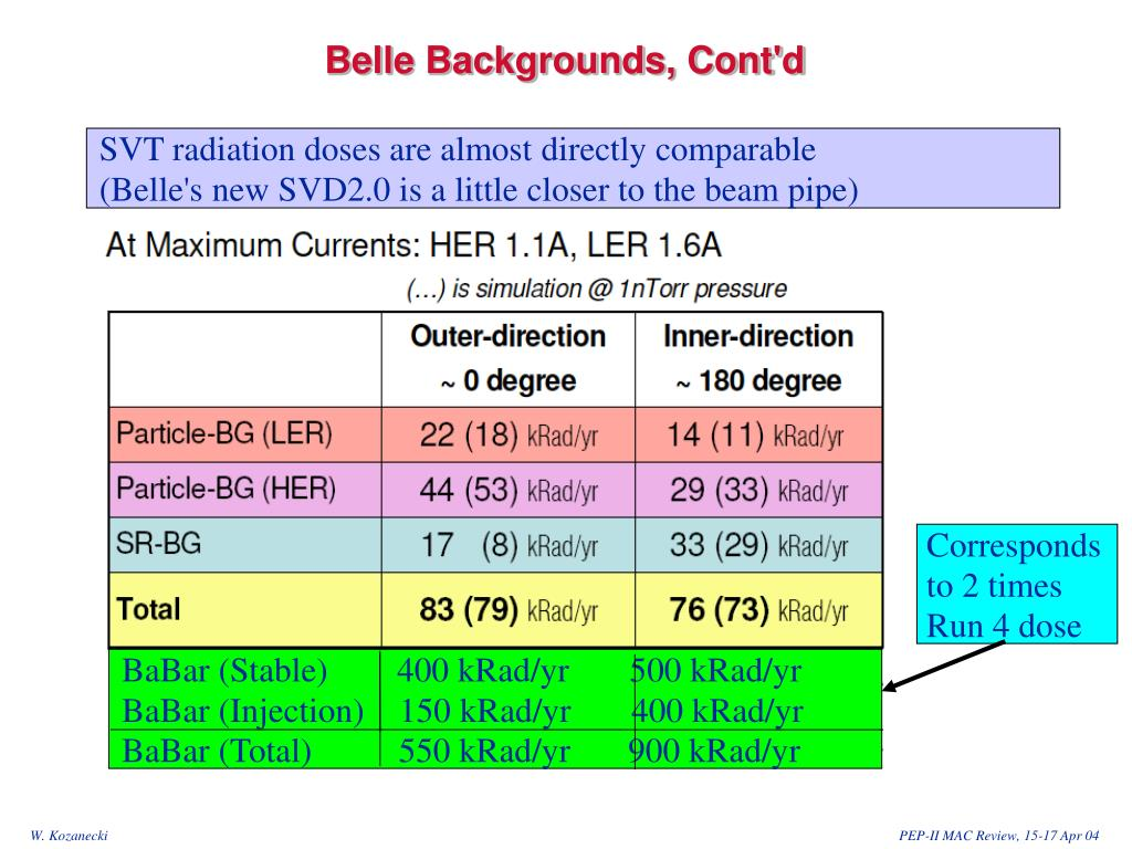 SVT radiation doses are almost directly comparable