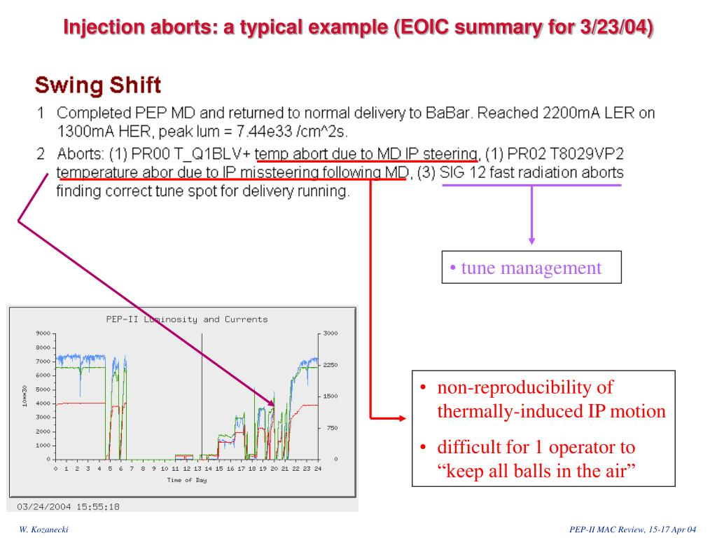 Injection aborts: a typical example (EOIC summary for 3/23/04)