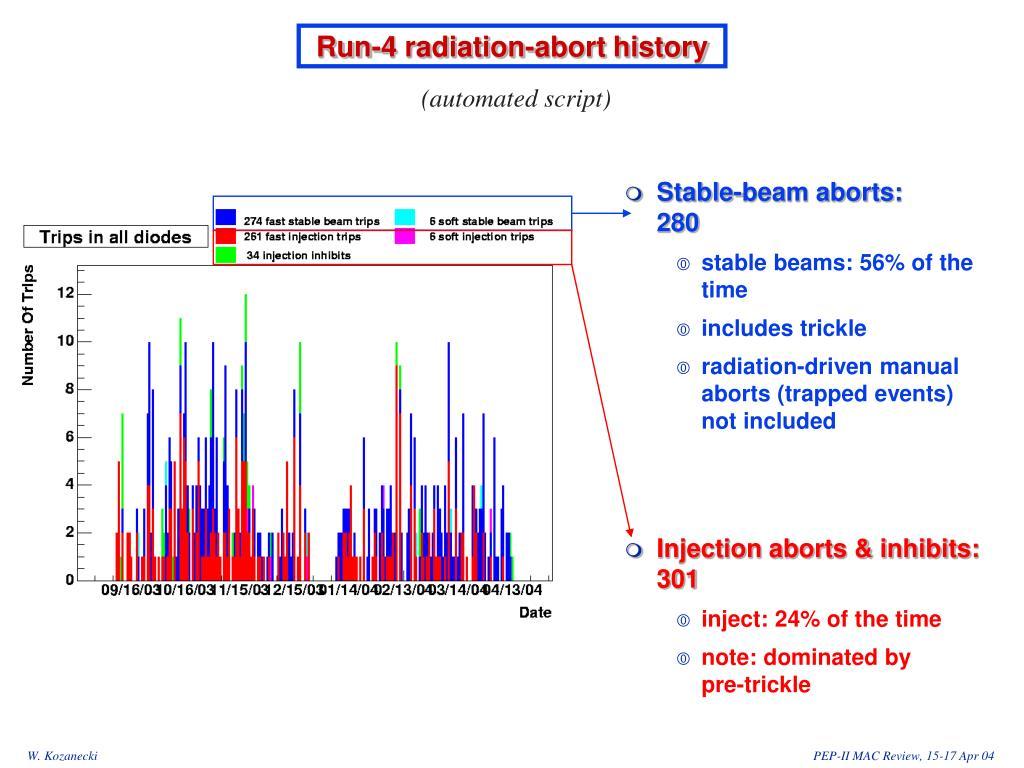 Run-4 radiation-abort history
