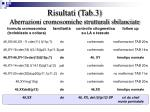 risultati tab 3 aberrazioni cromosomiche strutturali sbilanciate45