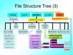 file structure tree 3