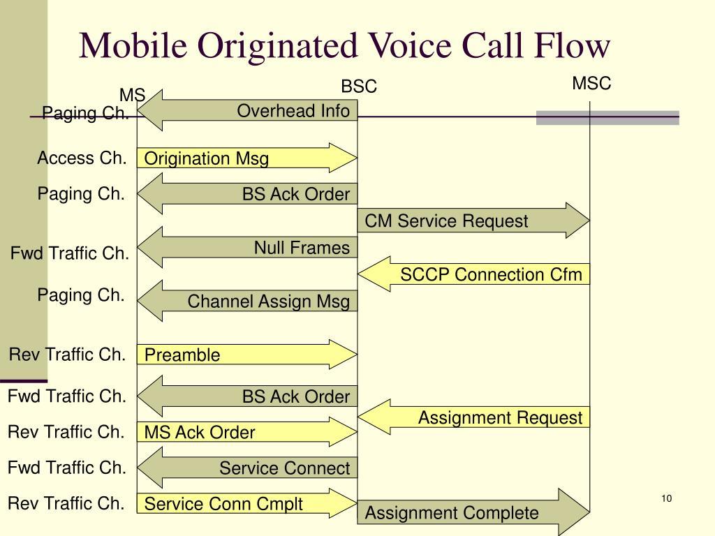 Mobile Originated Voice Call Flow