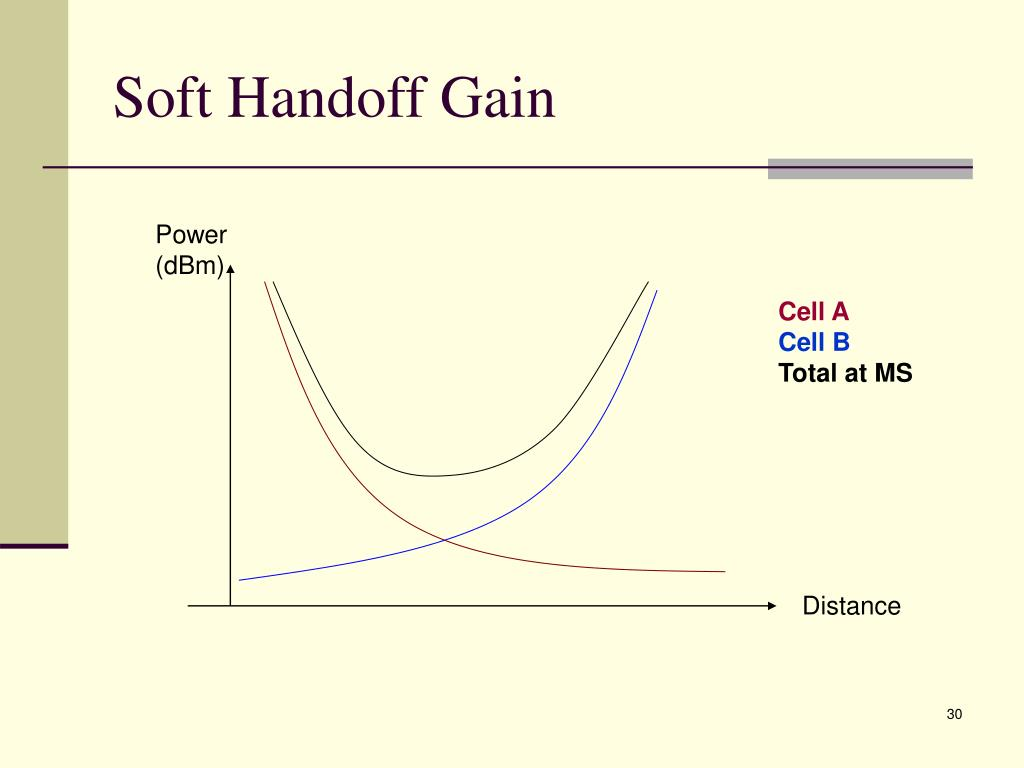 Soft Handoff Gain