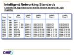 intelligent networking standards customized applications for mobile network enhanced logic camel