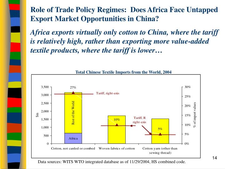 role of trade in africa China's rising role in africa  china's trade with africa has risen  to build up the rising role of china in africa as a new threat to the united.