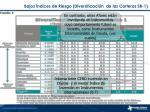 bajos ndices de riesgo diversificaci n de las carteras sb 1
