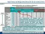 bajos ndices de riesgo diversificaci n de las carteras sb 2