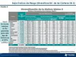 bajos ndices de riesgo diversificaci n de las carteras sb 3