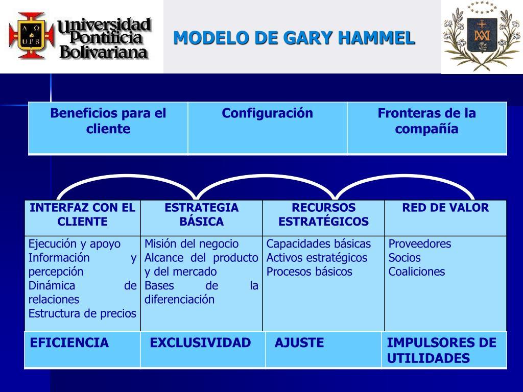 MODELO DE GARY HAMMEL