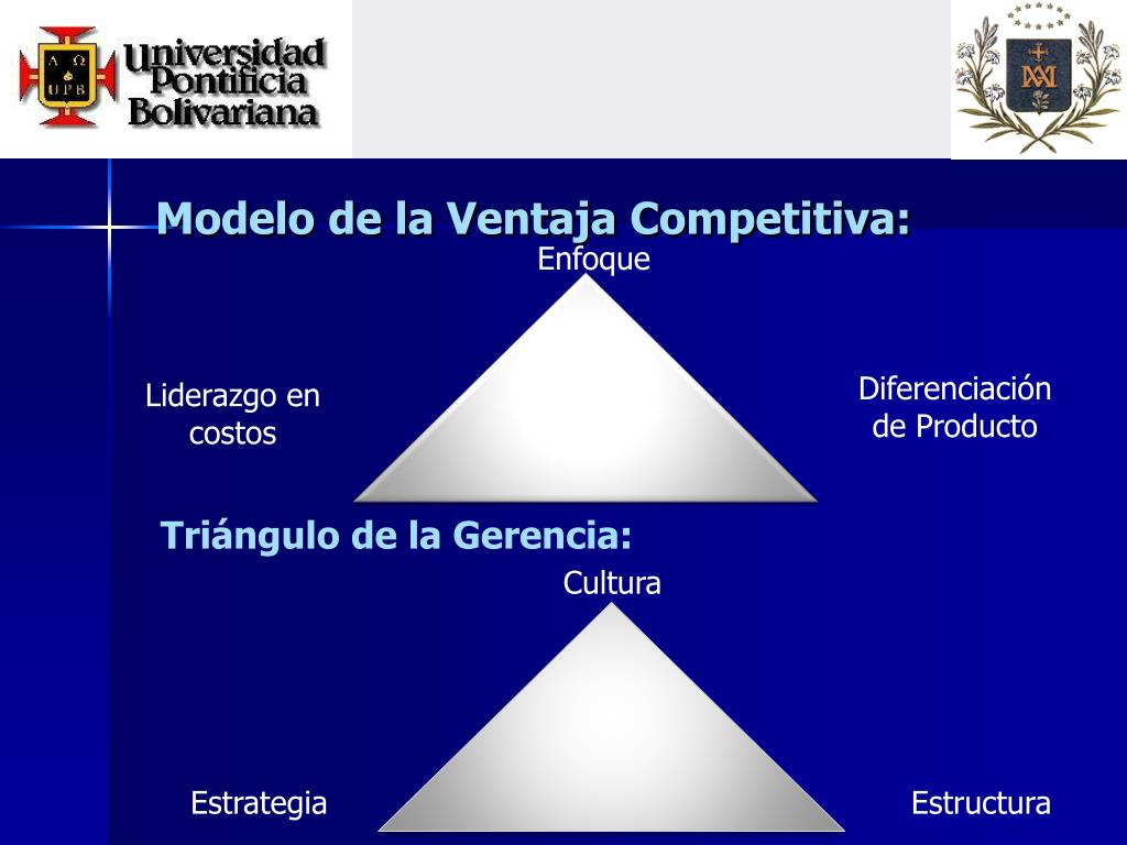 Modelo de la Ventaja Competitiva: