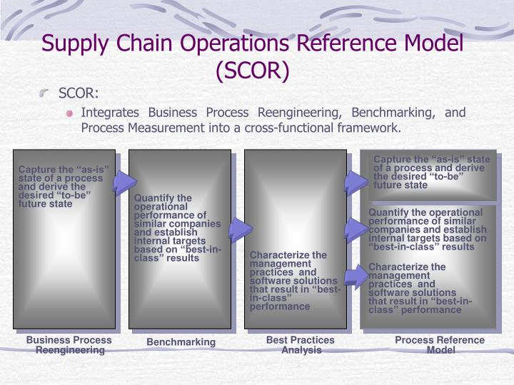 a study of supply chain management based on two inventory models Logistics theory and practice logistics is the art of managing the  supply chain management (scm) is the process of planning, implementing, and  inventory management : quantity and location of inventory including raw materials, work-in-process and finished goods.