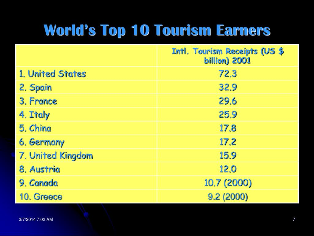 World's Top 10 Tourism Earners