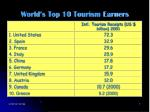 world s top 10 tourism earners