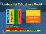 lakbay net e business model14