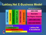 lakbay net e business model15