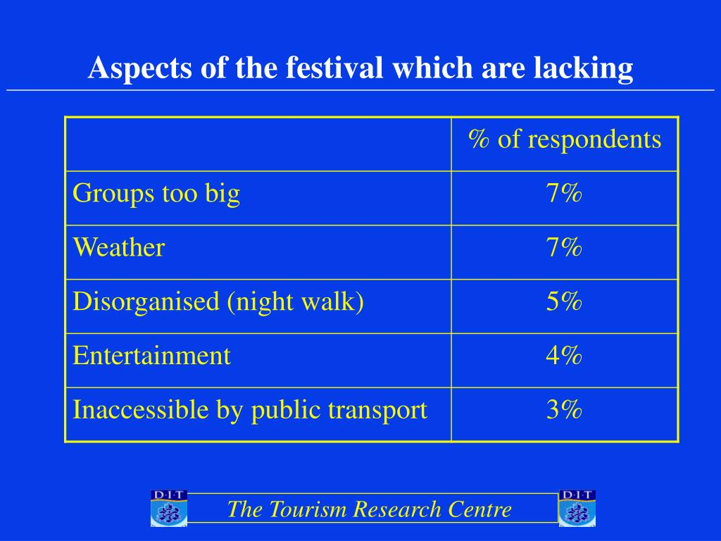 Aspects of the festival which are lacking