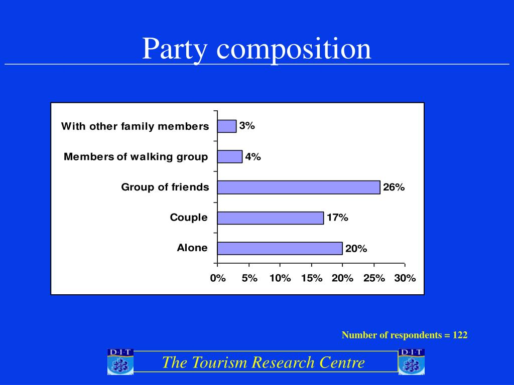 Party composition