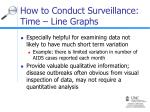how to conduct surveillance time line graphs