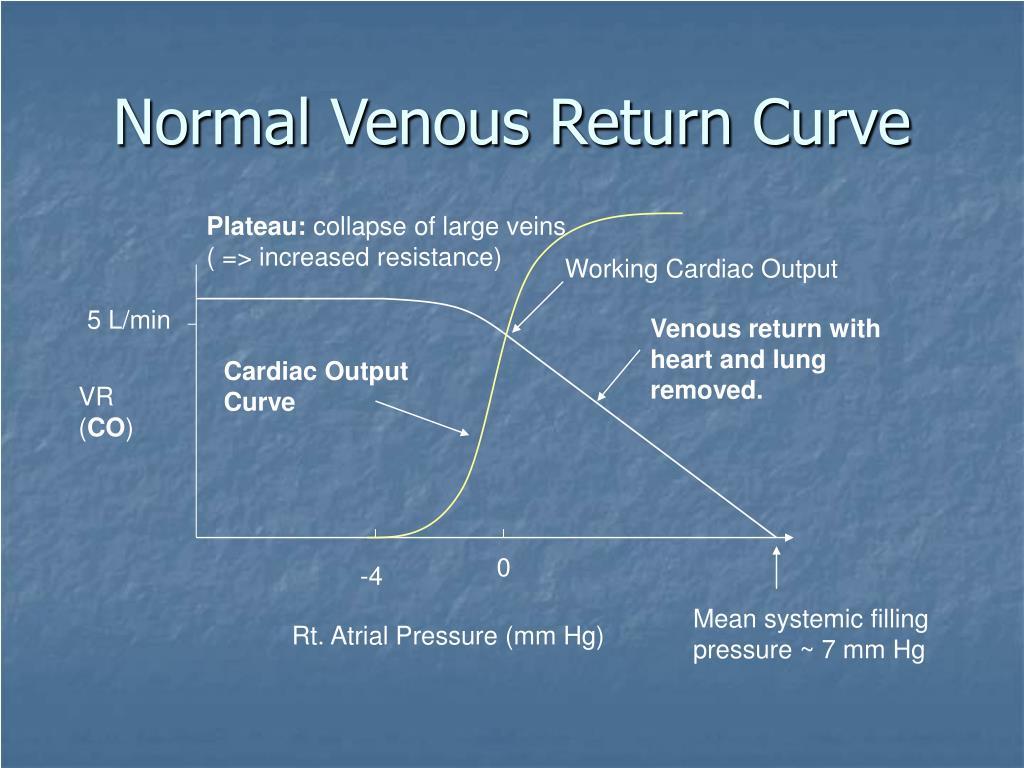 Normal Venous Return Curve