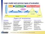 logic model and common types of evaluation